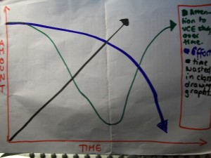 VCE - A graph